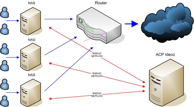 Схема работы с NAS - 4.